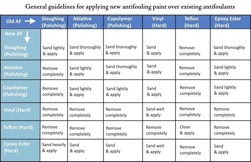 Generic_Antifouling_Compatibility_Table.jpg