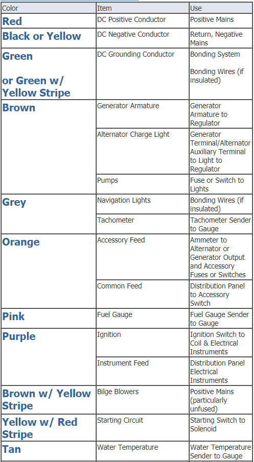 Color Coding For Marine Wiring, Color Code For Marine Wiring